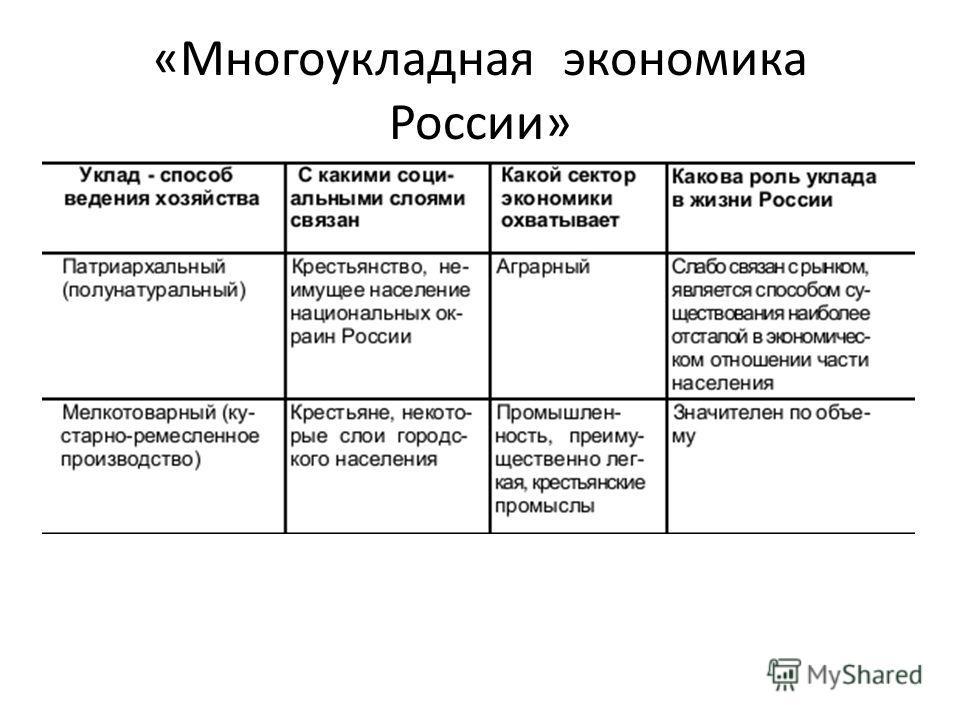 «Многоукладная экономика России»