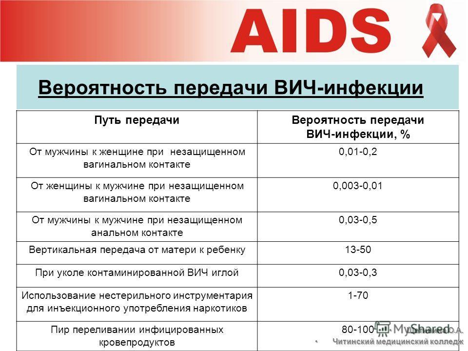 Вероятность передачи ВИЧ-инфекции Путь передачиВероятность передачи ВИЧ-инфекции, % От мужчины к женщине при незащищенном вагинальном контакте 0,01-0,2 От женщины к мужчине при незащищенном вагинальном контакте 0,003-0,01 От мужчины к мужчине при нез