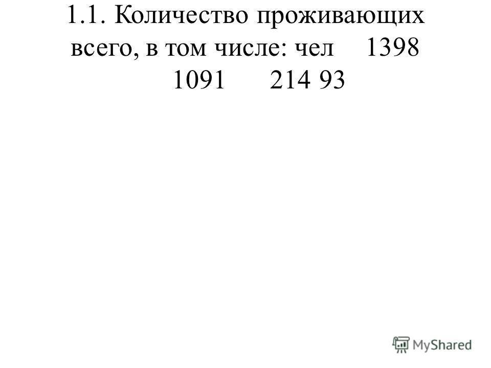 1.1.Количество проживающих всего, в том числе: чел1398 109121493