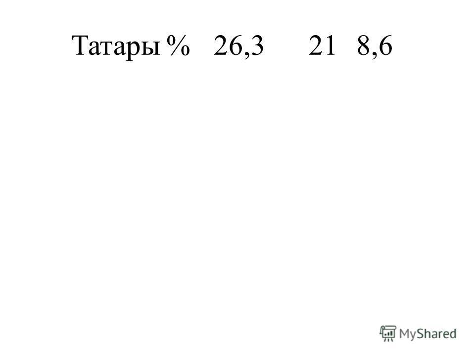 Татары%26,3218,6
