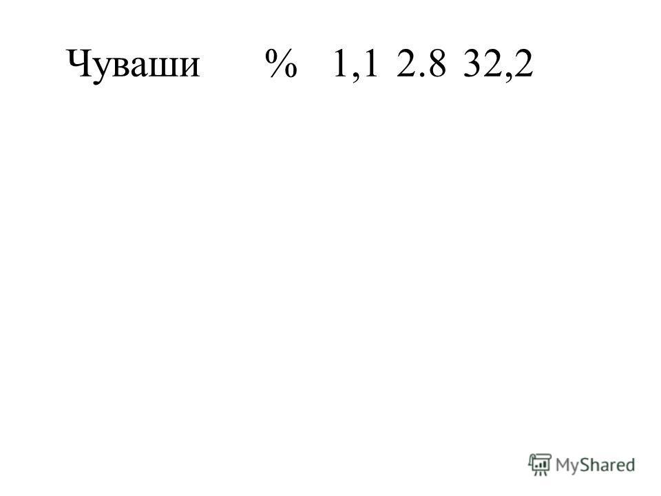 Чуваши%1,12.832,2
