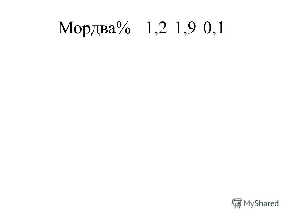 Мордва%1,21,90,1