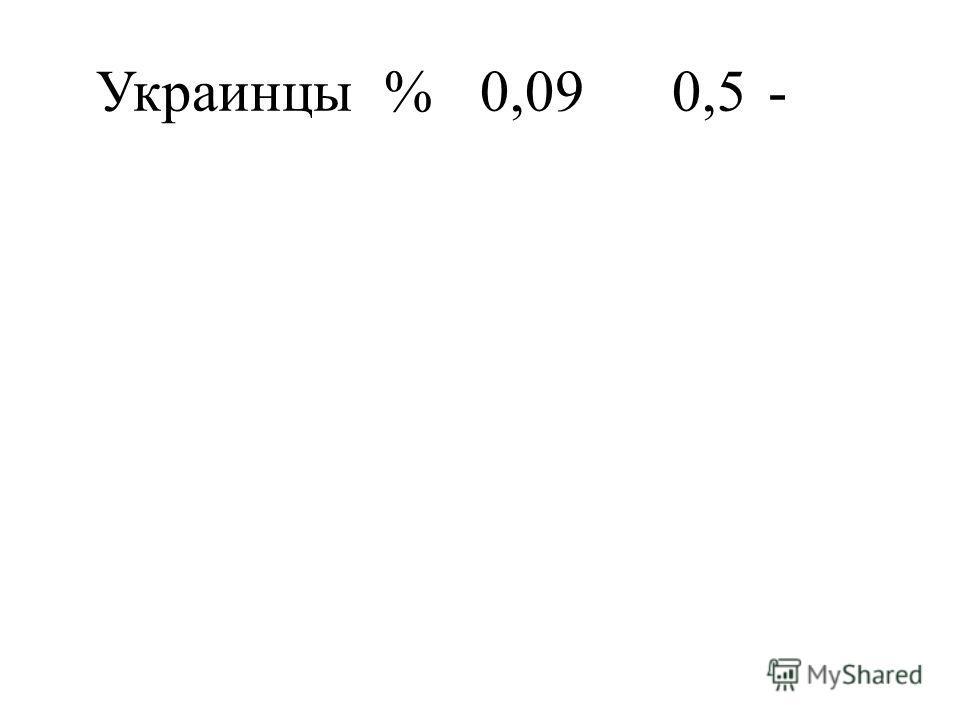 Украинцы%0,090,5-