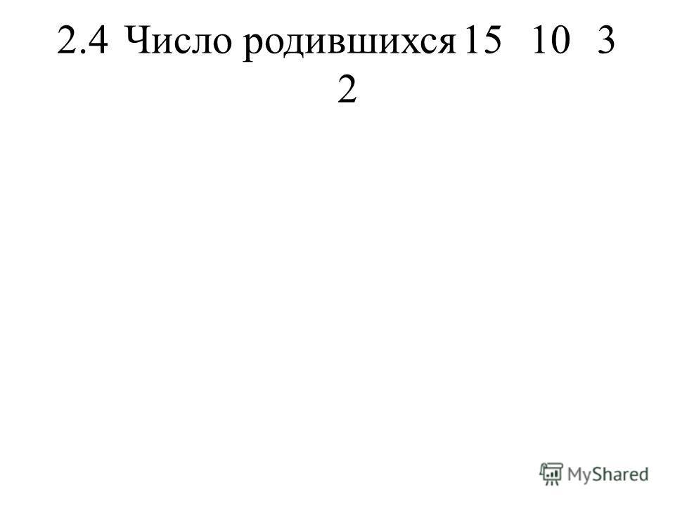 2.4Число родившихся15103 2