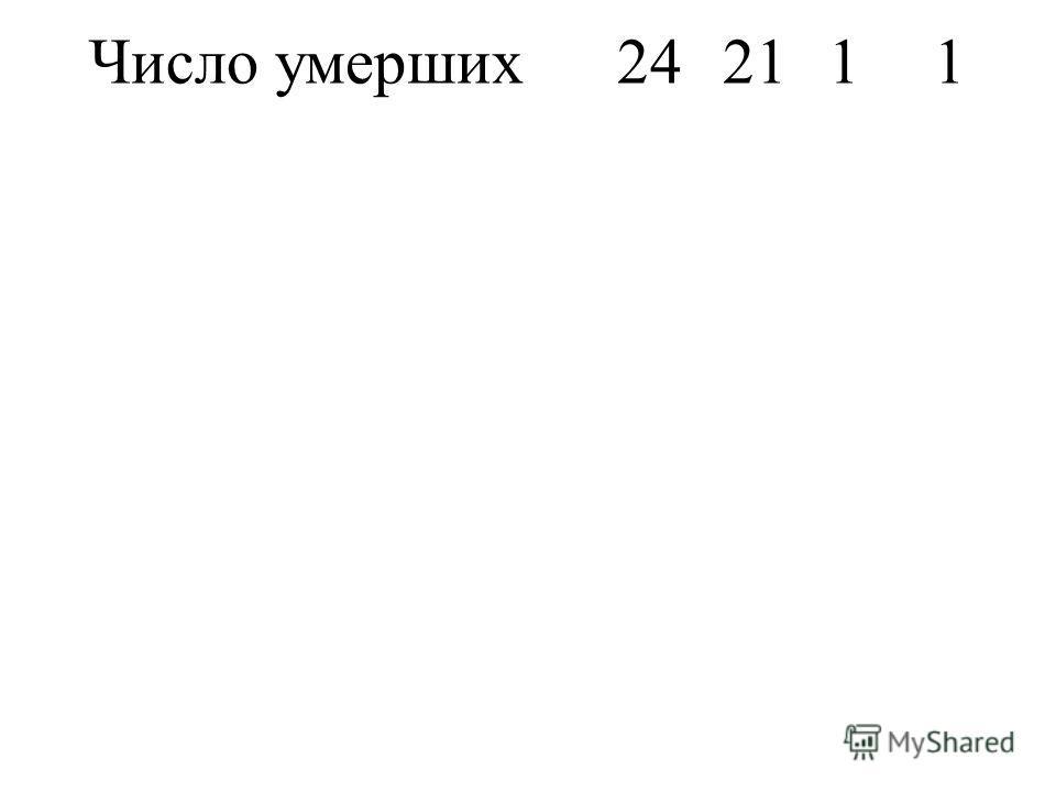 Число умерших242111