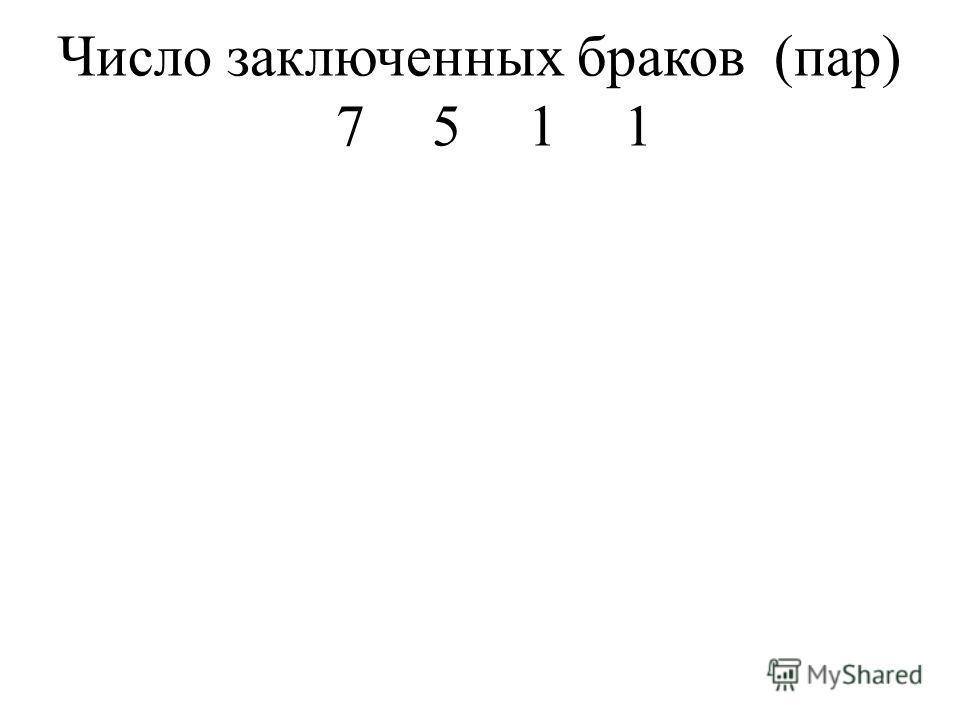 Число заключенных браков (пар) 7511