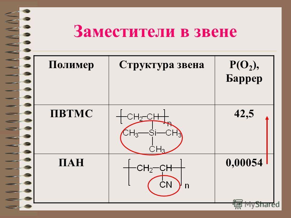 Заместители в звене ПолимерСтруктура звенаP(O 2 ), Баррер ПВТМС42,5 ПАН0,00054