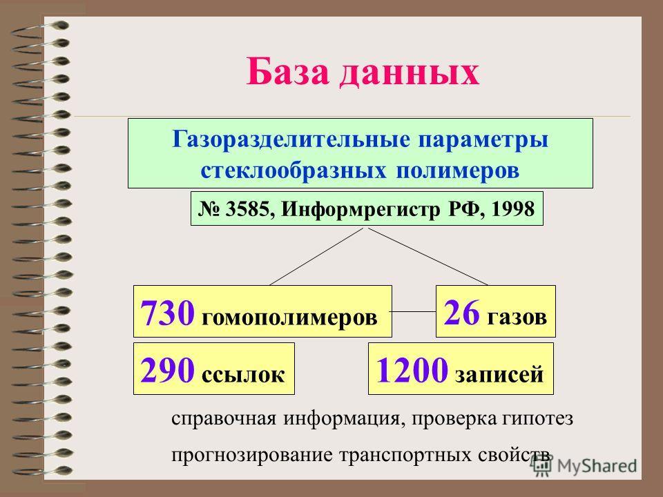 База данных Газоразделительные параметры стеклообразных полимеров 3585, Информрегистр РФ, 1998 730 гомополимеров 26 газов прогнозирование транспортных свойств справочная информация, проверка гипотез 290 ссылок 1200 записей