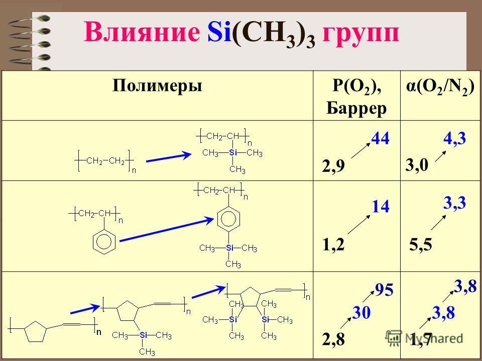 Влияние Si(CH 3 ) 3 групп ПолимерыP(O 2 ), Баррер α(O2/N2)α(O2/N2) 2,9 44 3,03,0 4,3 1,2 14 5,5 3,3 2,8 30 95 1,7 3,8