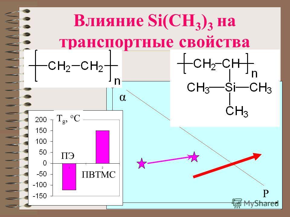 P α Влияние Si(CH 3 ) 3 на транспортные свойства T g, o C ПЭ ПВТМС