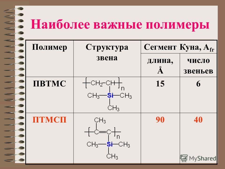 Наиболее важные полимеры ПолимерСтруктура звена Сегмент Куна, A fr длина, Å число звеньев ПВТМС156 ПТМСП9040