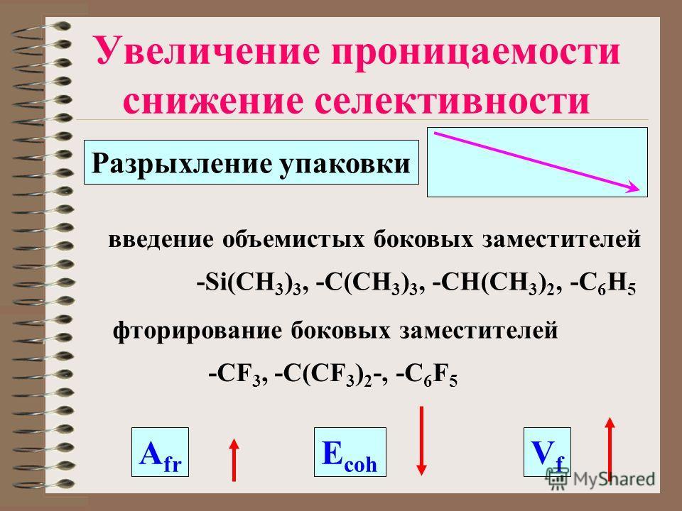Увеличение проницаемости снижение селективности введение объемистых боковых заместителей фторирование боковых заместителей -Si(CH 3 ) 3, -C(CH 3 ) 3, -CH(CH 3 ) 2, -C 6 H 5 -CF 3, -C(CF 3 ) 2 -, -C 6 F 5 A fr E coh VfVf Разрыхление упаковки