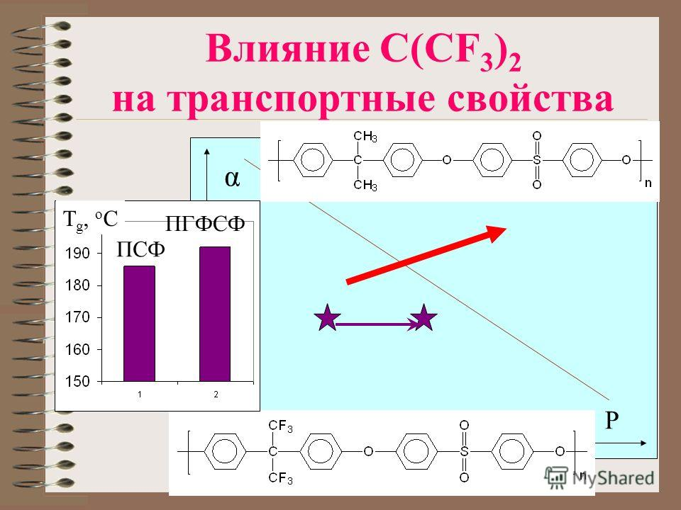 P α Влияние C(CF 3 ) 2 на транспортные свойства T g, o C ПСФ ПГФСФ