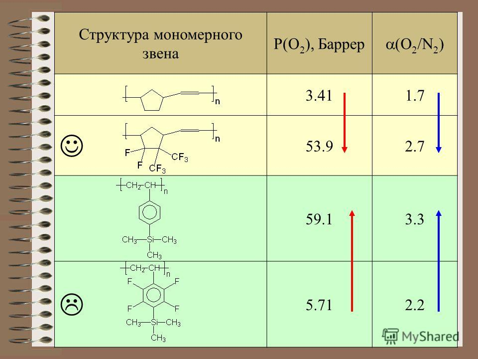 Структура мономерного звена P(O 2 ), Баррер (O 2 /N 2 ) 3.411.7 53.92.7 59.13.3 5.712.2