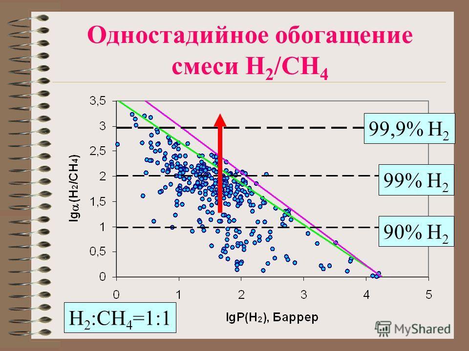 Одностадийное обогащение смеси H 2 /CH 4 90% H 2 99% H 2 99,9% H 2 H 2 :CH 4 =1:1
