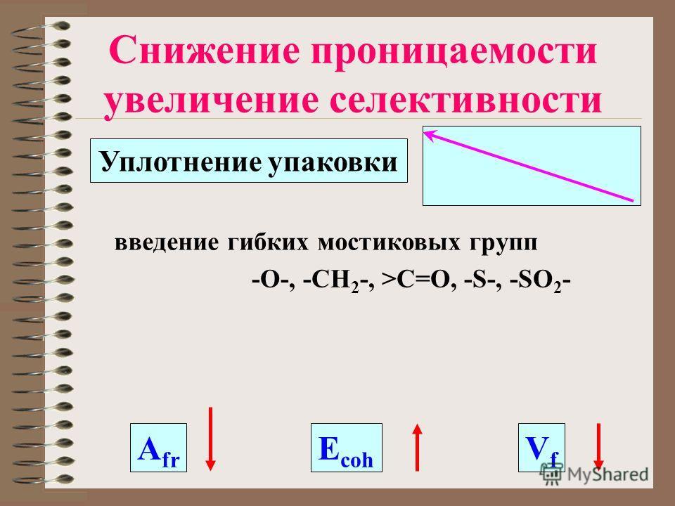 Снижение проницаемости увеличение селективности A fr E coh VfVf Уплотнение упаковки -O-, -CH 2 -, >C=O, -S-, -SO 2 - введение гибких мостиковых групп