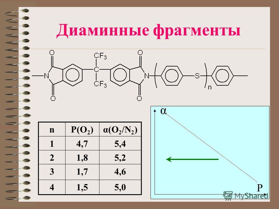 Диаминные фрагменты nP(O 2 )α(O 2 /N 2 ) 14,75,4 21,85,2 31,74,6 41,55,0 P α