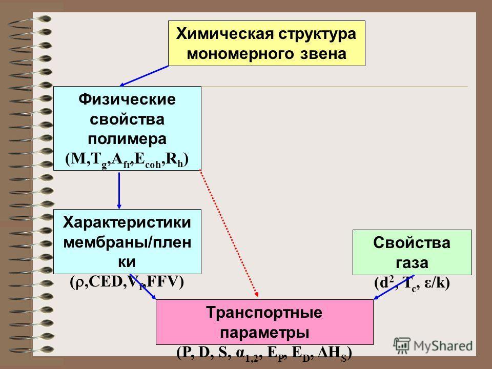 Характеристики мембраны/плен ки (,CED,V f,FFV) Транспортные параметры (P, D, S, α 1,2, E P, E D, ΔH S ) Свойства газа (d 2, T c, ε/k) Физические свойства полимера (M,T g,A fr,E coh,R h ) Химическая структура мономерного звена