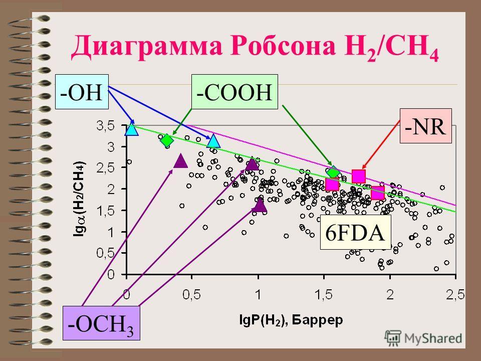 Диаграмма Робсона H 2 /CH 4 -NR 6FDA -COOH-OH -OCH 3
