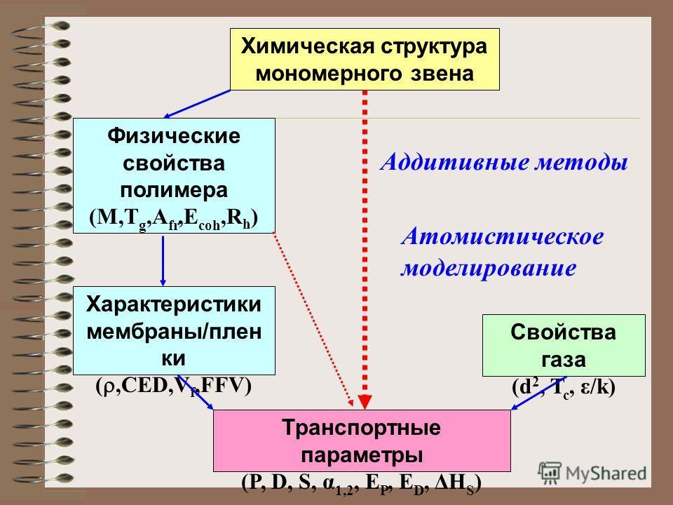Характеристики мембраны/плен ки (,CED,V f,FFV) Транспортные параметры (P, D, S, α 1,2, E P, E D, ΔH S ) Свойства газа (d 2, T c, ε/k) Физические свойства полимера (M,T g,A fr,E coh,R h ) Химическая структура мономерного звена Атомистическое моделиров
