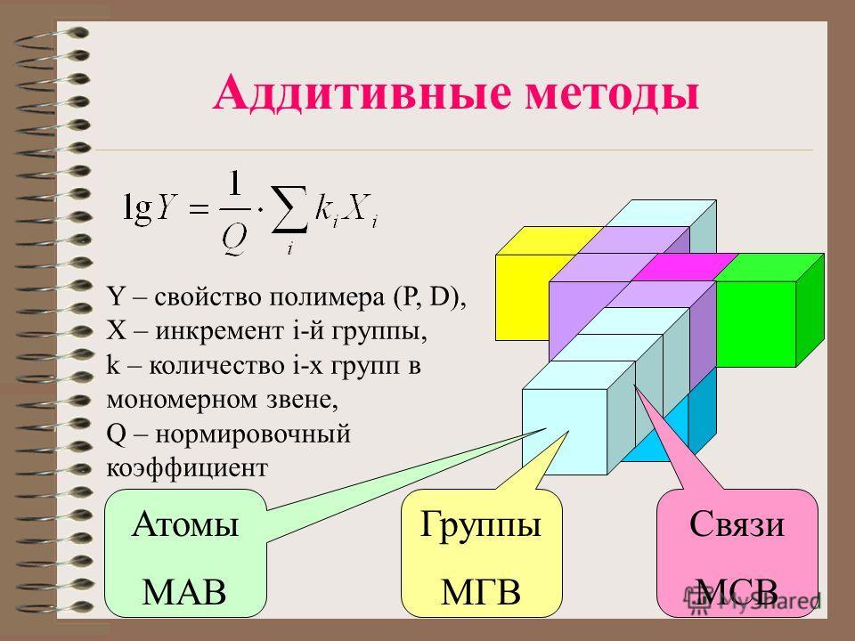 Аддитивные методы Y – свойство полимера (P, D), X – инкремент i-й группы, k – количество i-х групп в мономерном звене, Q – нормировочный коэффициент Атомы МАВ Группы МГВ Связи МСВ