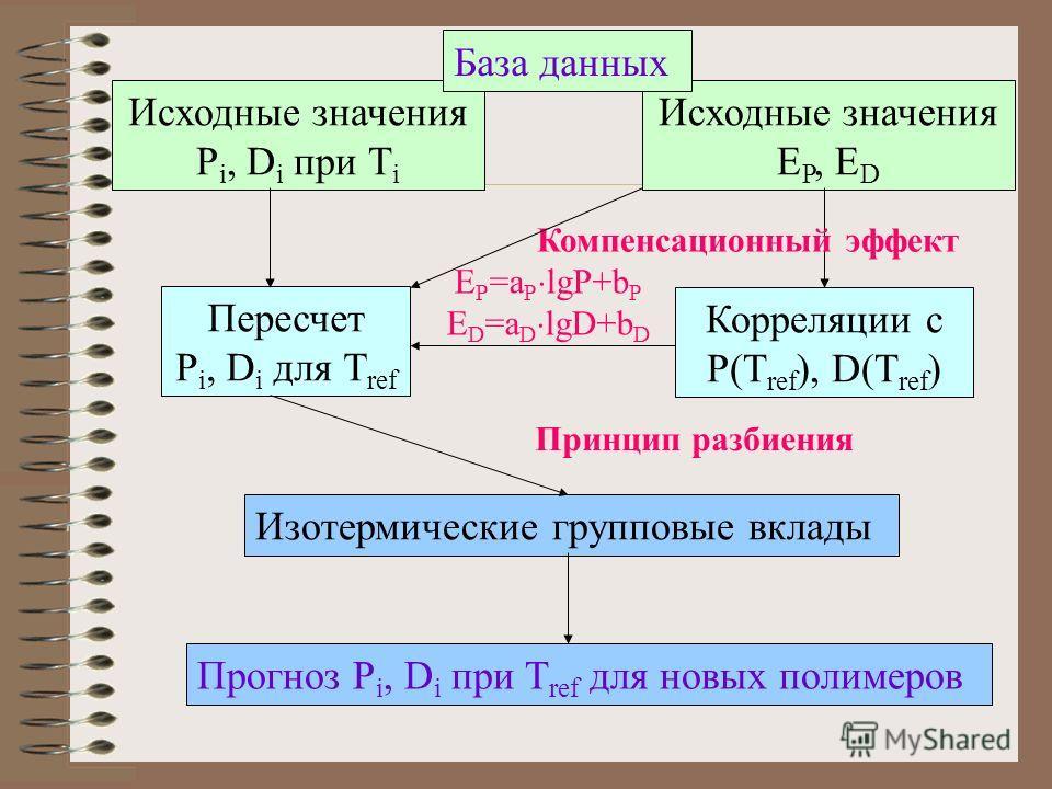 Исходные значения P i, D i при T i Исходные значения E P, E D Корреляции с P(T ref ), D(T ref ) Пересчет P i, D i для T ref Изотермические групповые вклады Прогноз P i, D i при T ref для новых полимеров База данных Компенсационный эффект Принцип разб