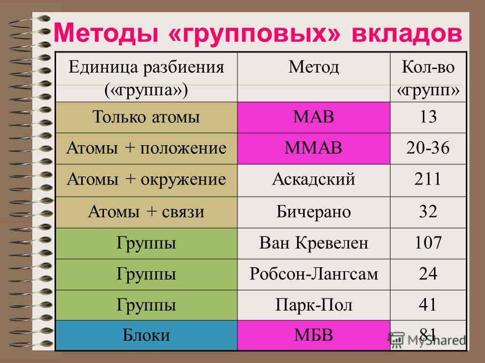 Методы «групповых» вкладов Единица разбиения («группа») МетодКол-во «групп» Только атомыМАВ13 Атомы + положениеММАВ20-36 Атомы + окружениеАскадский211 Атомы + связиБичерано32 ГруппыВан Кревелен107 ГруппыРобсон-Лангсам24 ГруппыПарк-Пол41 БлокиМБВ81