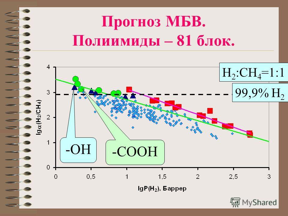 Прогноз МБВ. Полиимиды – 81 блок. 99,9% H 2 -OH -COOH H 2 :CH 4 =1:1