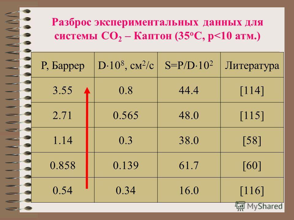 Разброс экспериментальных данных для системы CO 2 – Каптон (35 о С, p