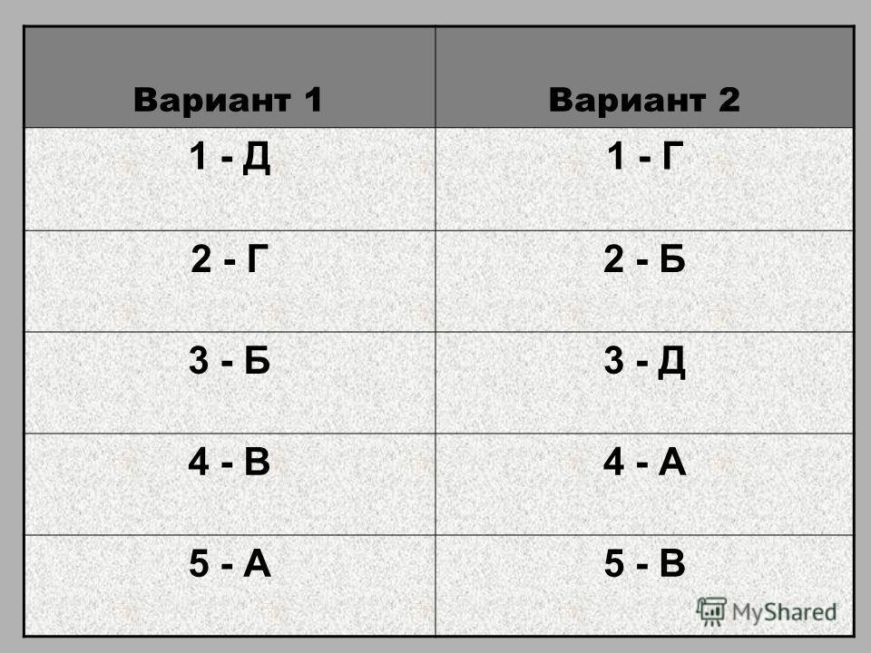 Вариант 1Вариант 2 1 - Д1 - Г 2 - Г2 - Б 3 - Б3 - Д 4 - В4 - А 5 - А5 - В