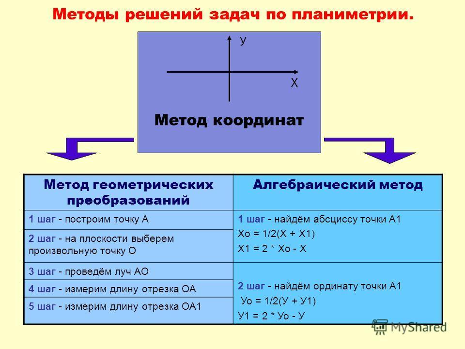 Методы решений задач по планиметрии. Метод геометрических преобразований Алгебраический метод 1 шаг - построим точку А1 шаг - найдём абсциссу точки А1 Хо = 1/2(Х + Х1) Х1 = 2 * Хо - Х 2 шаг - на плоскости выберем произвольную точку О 3 шаг - проведём