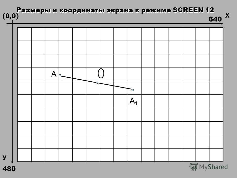А А1А1 640 480 Х У (0,0) Размеры и координаты экрана в режиме SCREEN 12