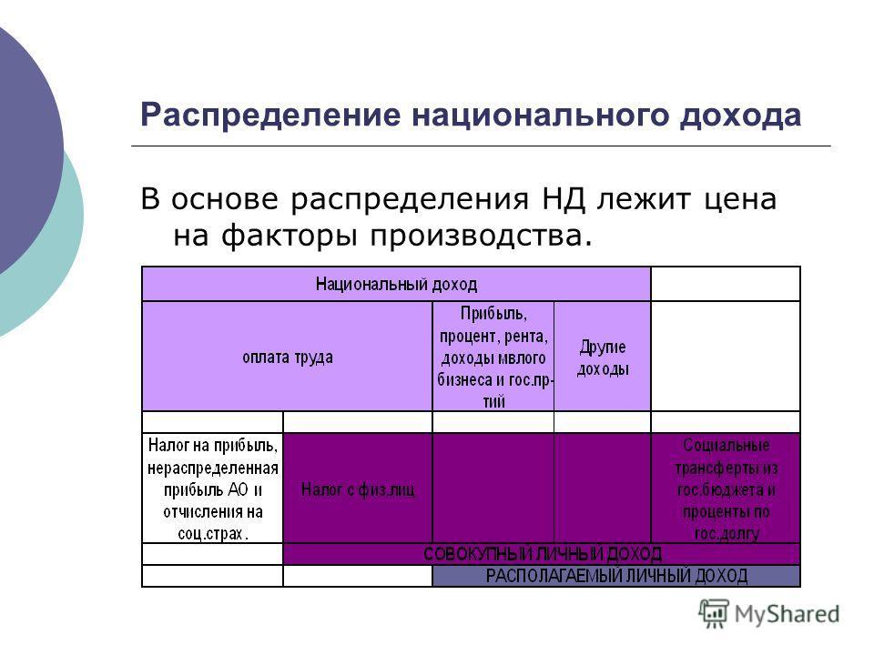 Распределение национального дохода В основе распределения НД лежит цена на факторы производства.