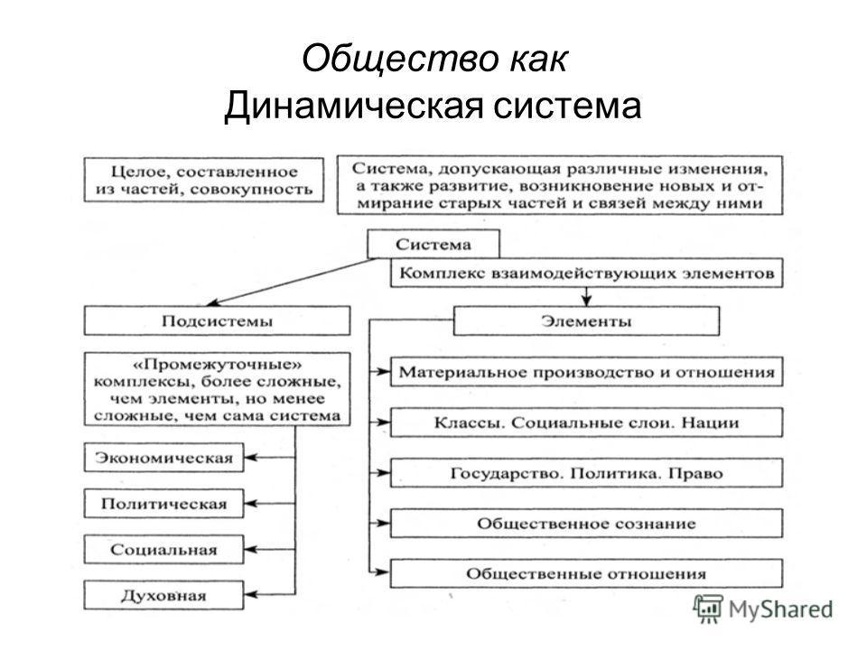 Общество как Динамическая система