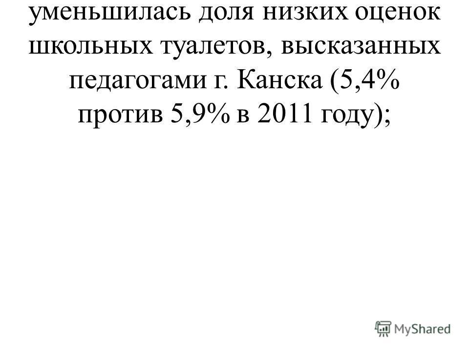 также незначительно уменьшилась доля низких оценок школьных туалетов, высказанных педагогами г. Канска (5,4% против 5,9% в 2011 году);