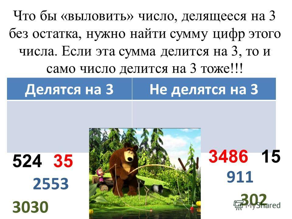 Что бы «выловить» число, делящееся на 3 без остатка, нужно найти сумму цифр этого числа. Если эта сумма делится на 3, то и само число делится на 3 тоже!!! Делятся на 3Не делятся на 3 52435 3486 302 3030 15 2553 911
