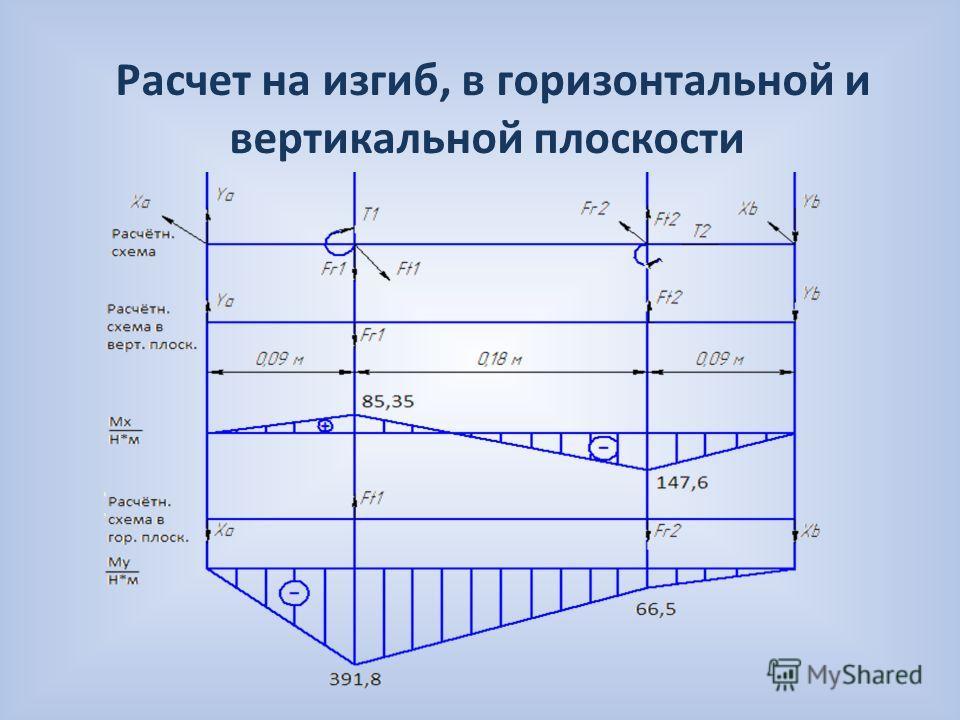 Расчет на изгиб, в горизонтальной и вертикальной плоскости