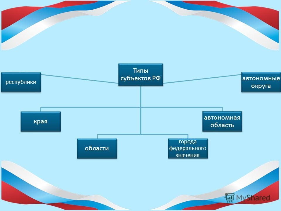 Глава 3. (15 статей) «Федеративное устройство» (определяет территорию и состав России как федеративного государства, предметы ведения РФ и субъектов РФ, закрепляет правовой статус субъектов федерации).