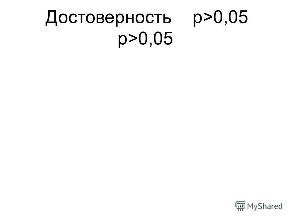 Достоверностьp>0,05 p>0,05