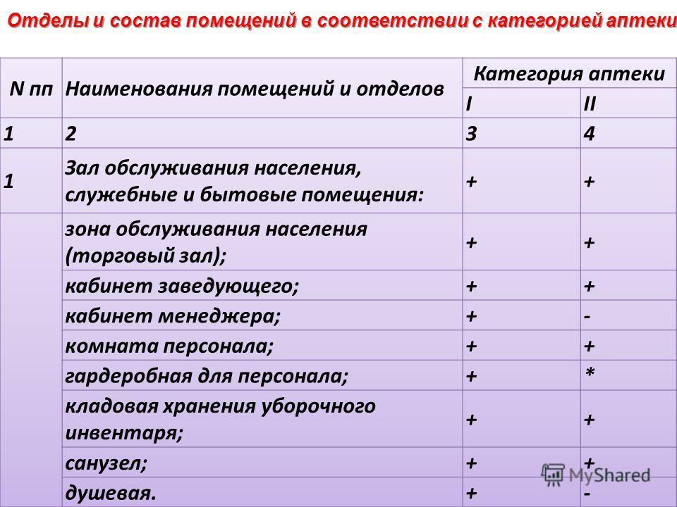 Отделы и состав помещений в соответствии с категорией аптеки