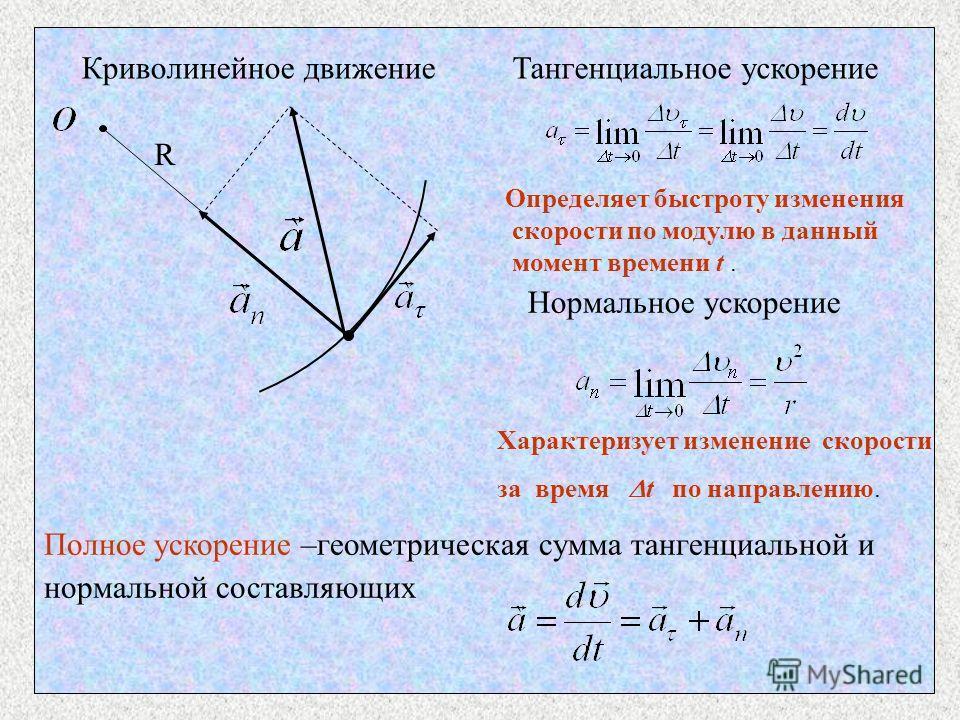R Тангенциальное ускорение Определяет быстроту изменения скорости по модулю в данный момент времени t. Нормальное ускорение Характеризует изменение скорости за время t по направлению. Полное ускорение –геометрическая сумма тангенциальной и нормальной