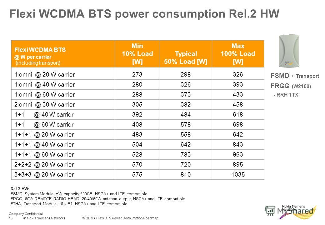Company Confidential 10© Nokia Siemens Networks WCDMA Flexi BTS Power Consumption Roadmap Flexi WCDMA BTS power consumption Rel.2 HW Flexi WCDMA BTS @ W per carrier (including transport) Min 10% Load [W] Typical 50% Load [W] Max 100% Load [W] 1 omni