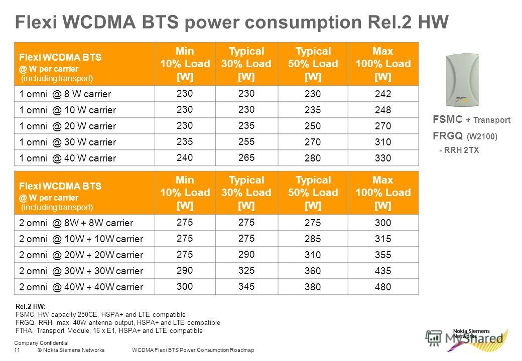 Company Confidential 11© Nokia Siemens Networks WCDMA Flexi BTS Power Consumption Roadmap Flexi WCDMA BTS power consumption Rel.2 HW Flexi WCDMA BTS @ W per carrier (including transport) Min 10% Load [W] Typical 30% Load [W] Typical 50% Load [W] Max