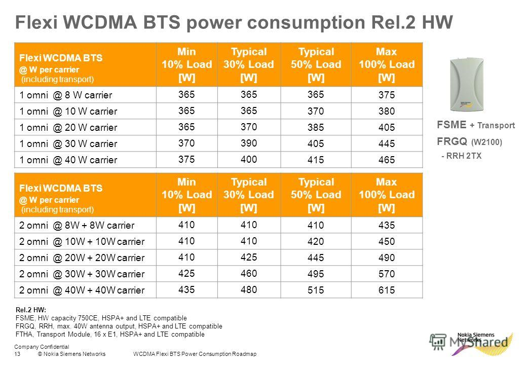 Company Confidential 13© Nokia Siemens Networks WCDMA Flexi BTS Power Consumption Roadmap Flexi WCDMA BTS power consumption Rel.2 HW Flexi WCDMA BTS @ W per carrier (including transport) Min 10% Load [W] Typical 30% Load [W] Typical 50% Load [W] Max
