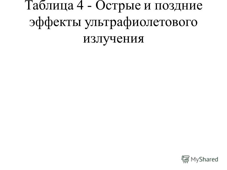 Таблица 4 - Острые и поздние эффекты ультрафиолетового излучения