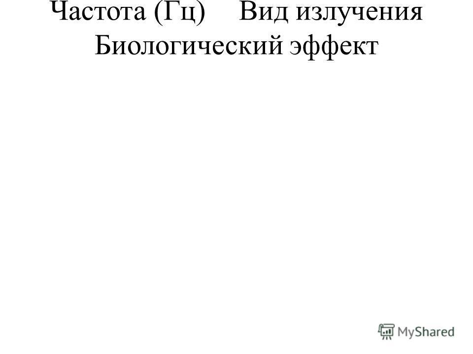 Частота (Гц)Вид излучения Биологический эффект