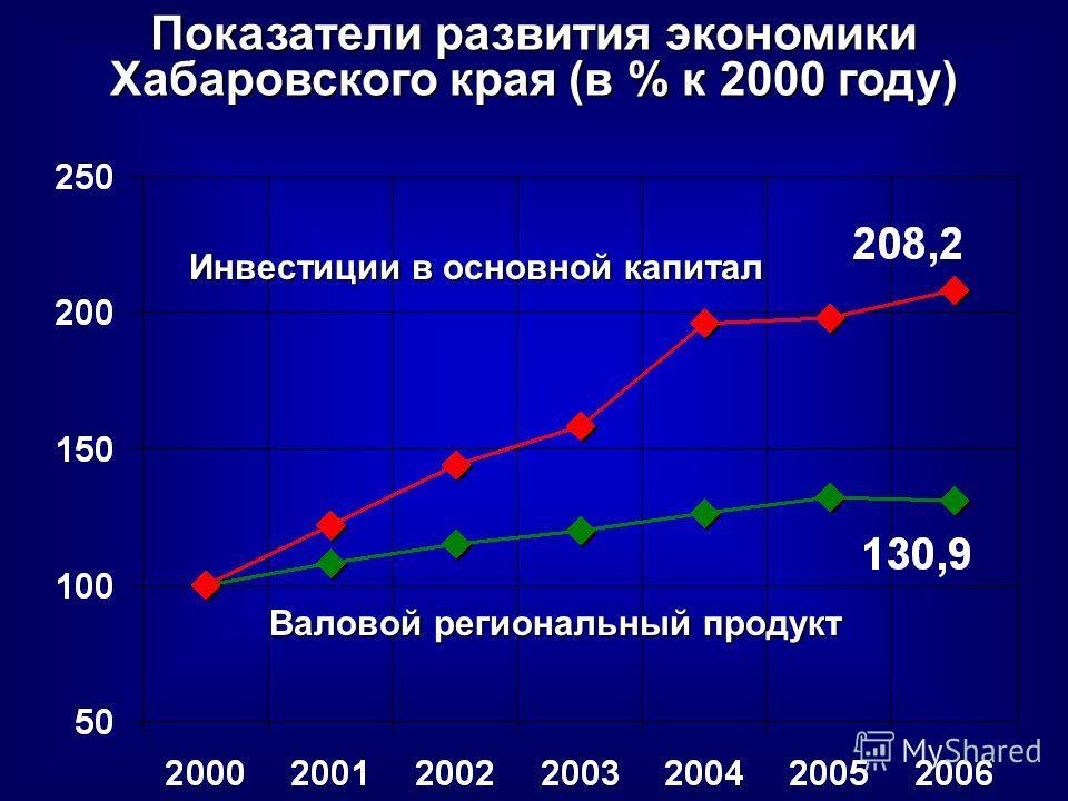 Показатели развития экономики Хабаровского края (в % к 2000 году) Валовой региональный продукт Инвестиции в основной капитал