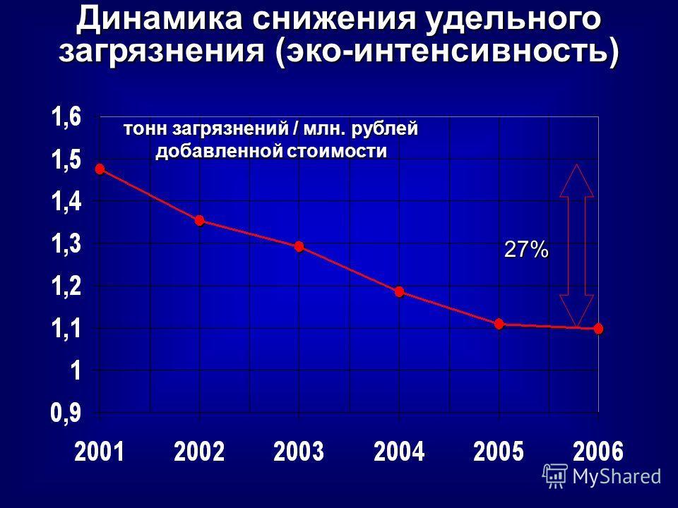 Динамика снижения удельного загрязнения (эко-интенсивность) тонн загрязнений / млн. рублей добавленной стоимости 27%