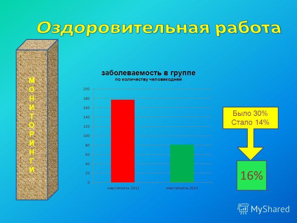 МОНИТОРИНГИМОНИТОРИНГИ Было 30% Стало 14% 16%