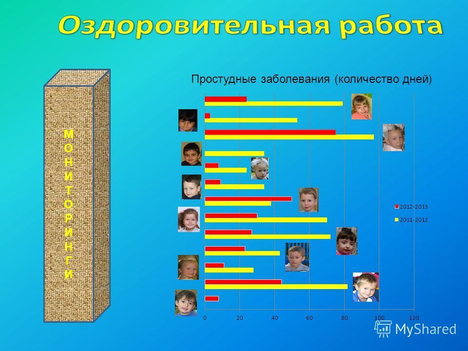 Простудные заболевания (количество дней ) МОНИТОРИНГИМОНИТОРИНГИ